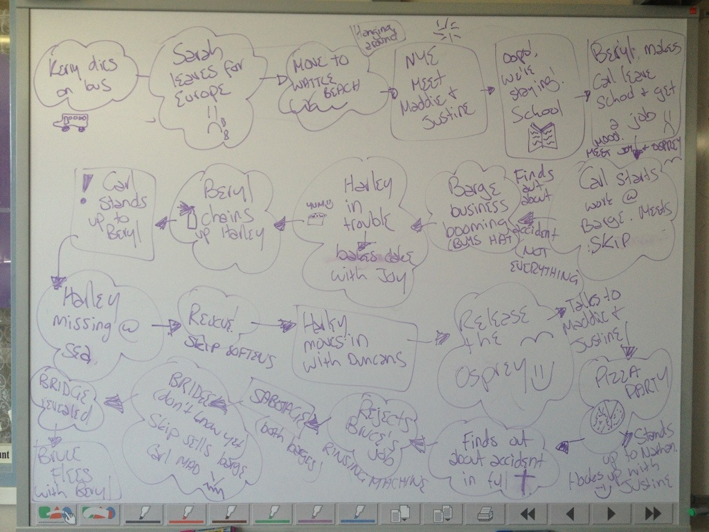 Here is the timeline of the novel we did in class. Complete with my ...